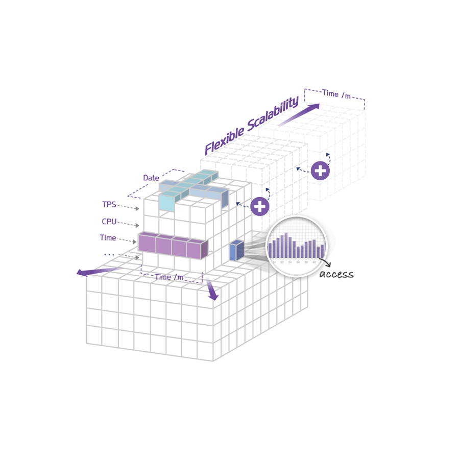 processamento big data